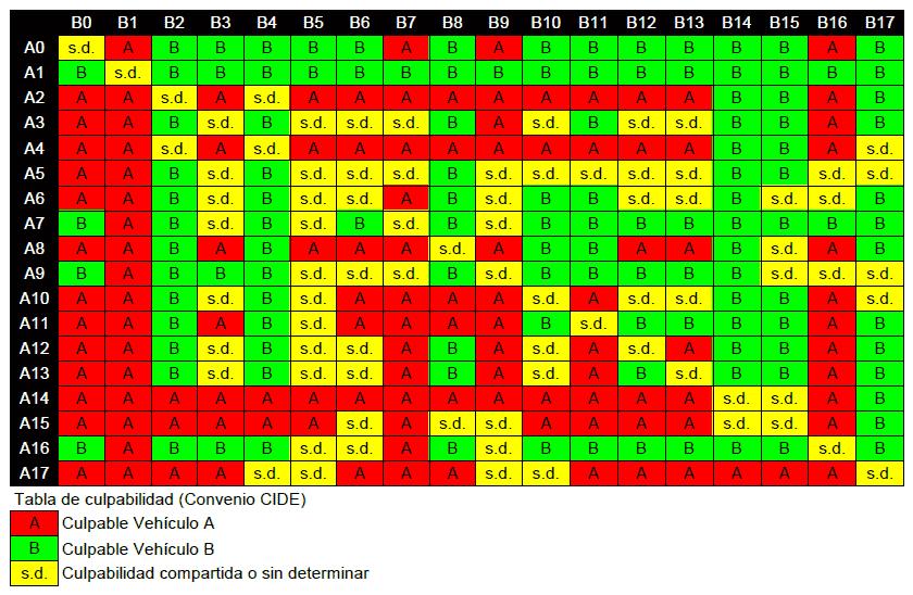 tabla culpabilidad