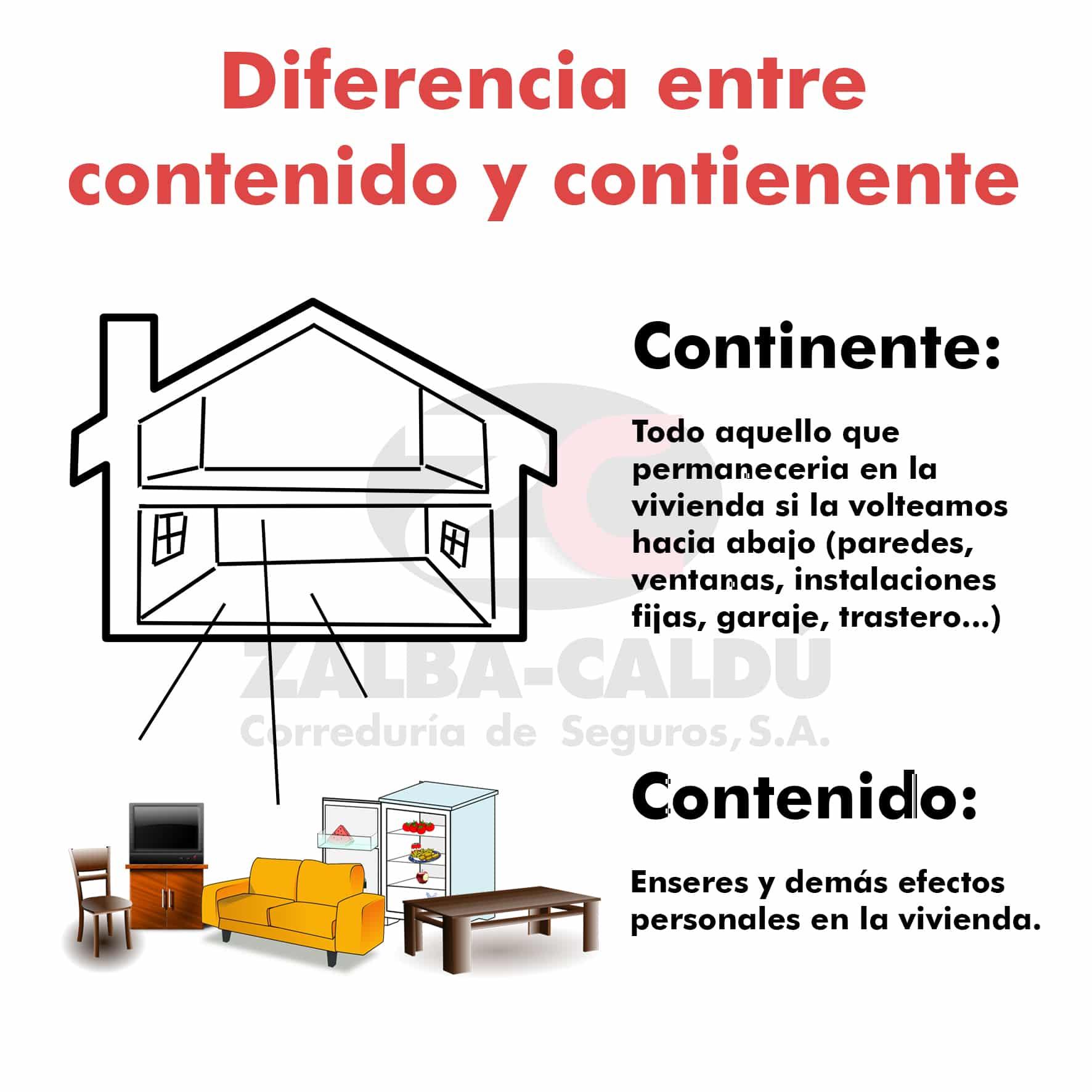 Diferencia entre continente y contenido