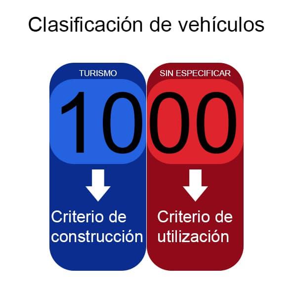 clasificacion_vehiculos