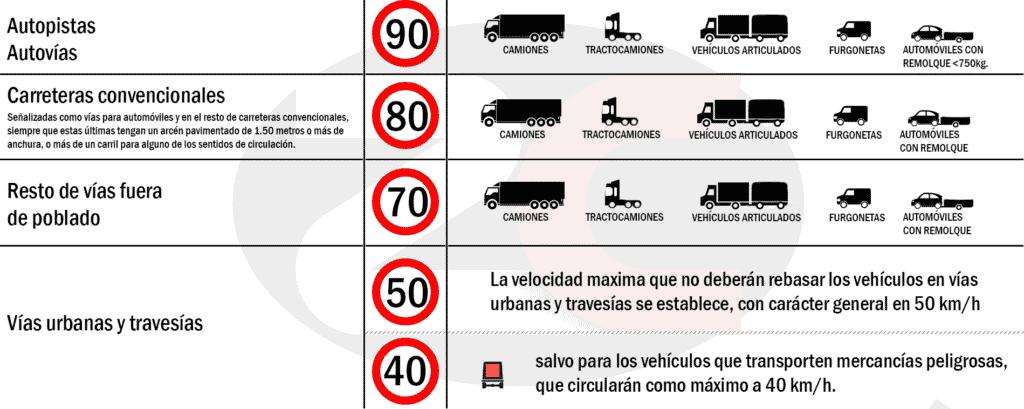 velocidad máxima vehículos de transporte