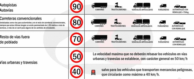 DGT velocidades maximas vehiculos de transporte