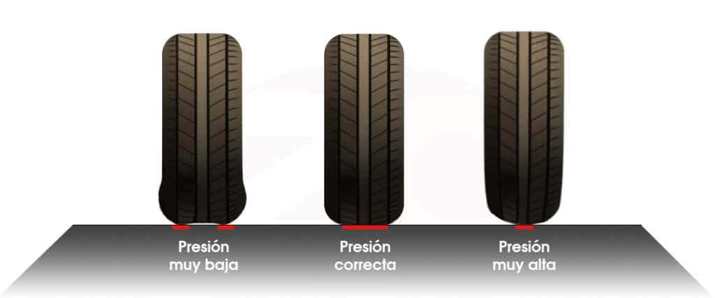 Presión neumáticos correcta
